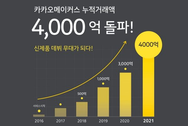 [Pangyo Tech] A debut stage for new products! Kakaomakers surpassed 400 billion won in accumulated transactions